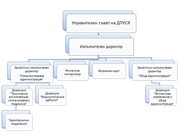 Резултат с изображение за държавно предприятие управление и стопанисване на язовири 2019